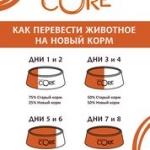Wellness Core Low Fat корм для собак средних и крупных пород с пониженным содержанием жира 10кг