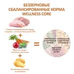 Wellness Core Original корм для собак средних пород с индейкой и курицей 1,8кг