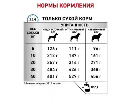 Роял Канин. Корм для собак при пищевой аллергии и/или пищевой непереносимости. Royal Canin Sensitivity control 7 кг