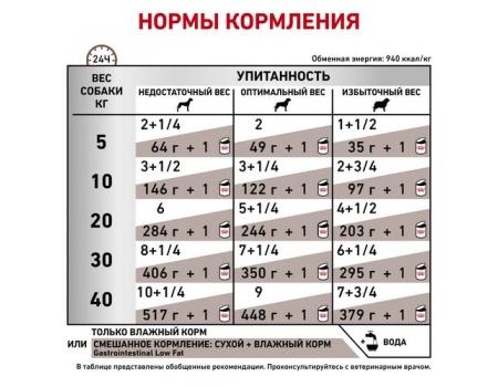 РОЯЛ КАНИН. КОНСЕРВЫ ДЛЯ СОБАК GРИ НАРУШЕНИИ ПИЩЕВАРЕНИЯ. ROYAL CANIN GASTROINTESTINAL LOW FAT 0,41 КГ